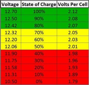 Car Batteries Are Not Designed For Deep Cycle Discharge And Their Voltage Should Ideally Be Maintained In The Green Zone Chart Here